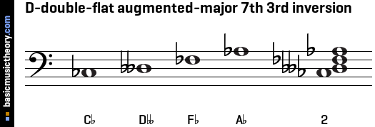 D-double-flat augmented-major 7th 3rd inversion