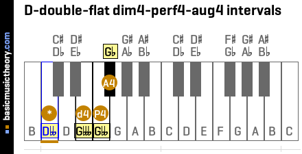 D-double-flat dim4-perf4-aug4 intervals
