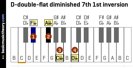 D-double-flat diminished 7th 1st inversion