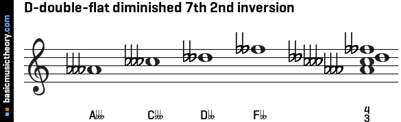 D-double-flat diminished 7th 2nd inversion