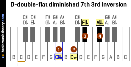 D-double-flat diminished 7th 3rd inversion
