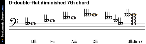 D-double-flat diminished 7th chord