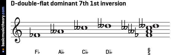D-double-flat dominant 7th 1st inversion