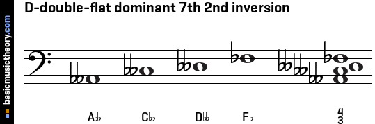 D-double-flat dominant 7th 2nd inversion
