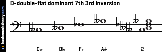 D-double-flat dominant 7th 3rd inversion