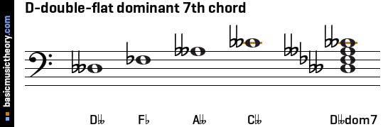 D-double-flat dominant 7th chord