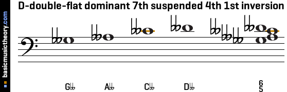 D-double-flat dominant 7th suspended 4th 1st inversion