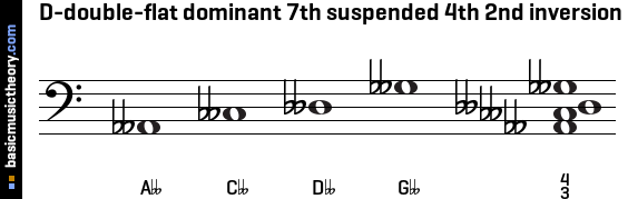 D-double-flat dominant 7th suspended 4th 2nd inversion