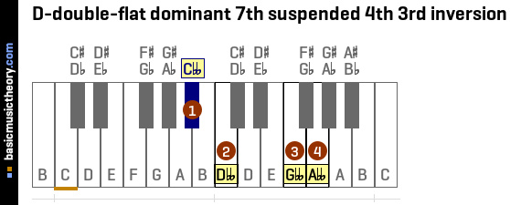 D-double-flat dominant 7th suspended 4th 3rd inversion