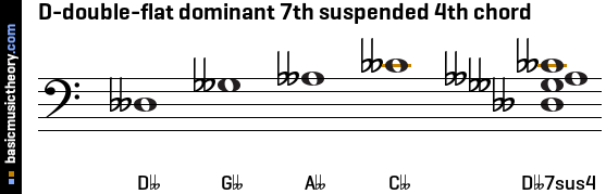 D-double-flat dominant 7th suspended 4th chord