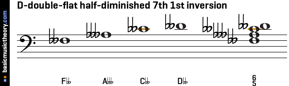 D-double-flat half-diminished 7th 1st inversion
