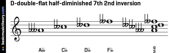 D-double-flat half-diminished 7th 2nd inversion