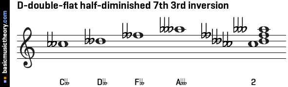 D-double-flat half-diminished 7th 3rd inversion