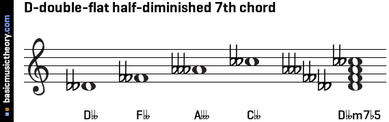 D-double-flat half-diminished 7th chord