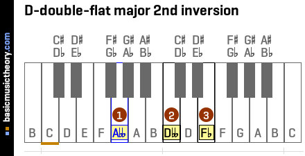 D-double-flat major 2nd inversion