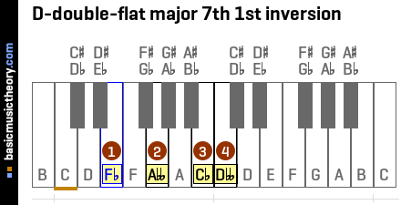 D-double-flat major 7th 1st inversion