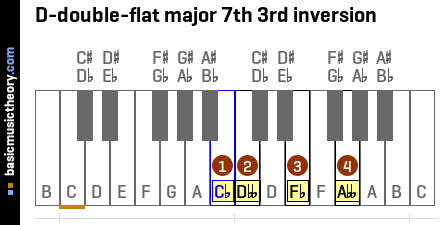D-double-flat major 7th 3rd inversion