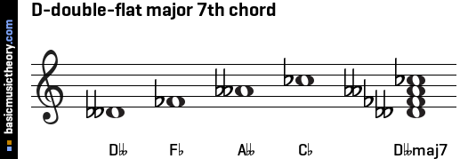 D-double-flat major 7th chord