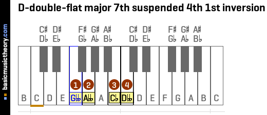 D-double-flat major 7th suspended 4th 1st inversion