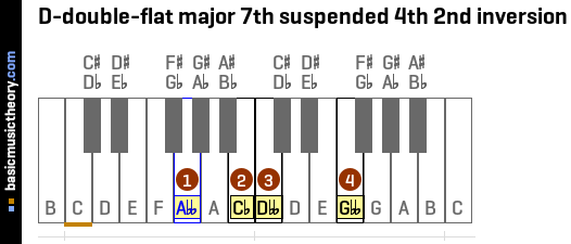 D-double-flat major 7th suspended 4th 2nd inversion