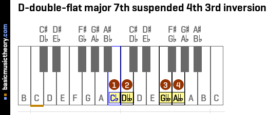 D-double-flat major 7th suspended 4th 3rd inversion