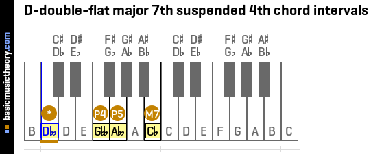 D-double-flat major 7th suspended 4th chord intervals