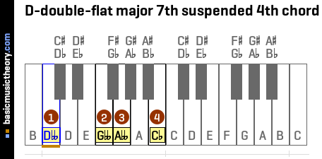 D-double-flat major 7th suspended 4th chord