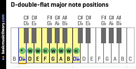 D-double-flat major note positions