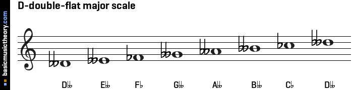 basicmusictheory.com: D-double-flat major scale C Flat Major Scale Treble Clef