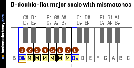 D-double-flat major scale with mismatches