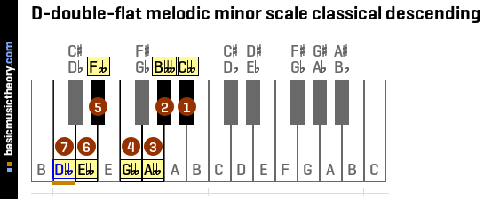 D-double-flat melodic minor scale classical descending