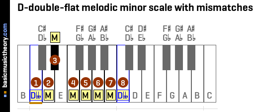 D-double-flat melodic minor scale with mismatches
