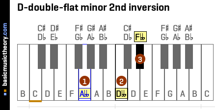 D-double-flat minor 2nd inversion