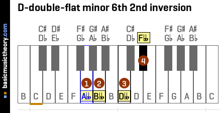 D-double-flat minor 6th 2nd inversion