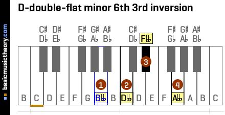 D-double-flat minor 6th 3rd inversion
