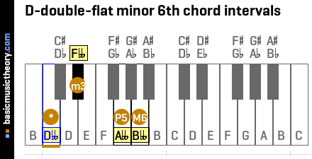 D-double-flat minor 6th chord intervals
