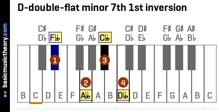 D-double-flat minor 7th 1st inversion
