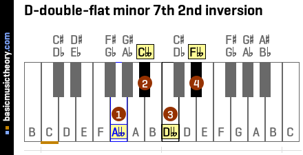 D-double-flat minor 7th 2nd inversion