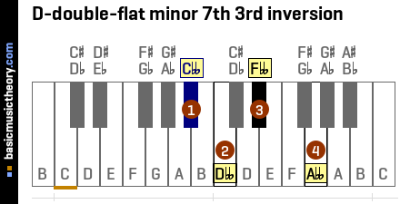 D-double-flat minor 7th 3rd inversion