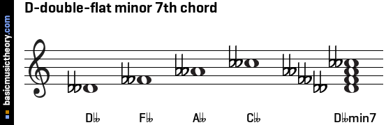 D-double-flat minor 7th chord