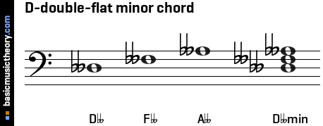 D-double-flat minor chord