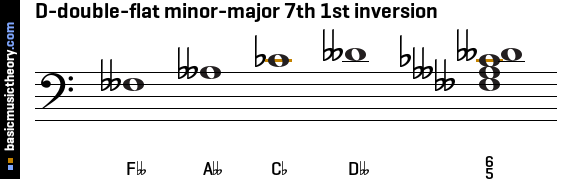 D-double-flat minor-major 7th 1st inversion