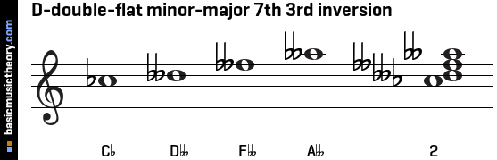 D-double-flat minor-major 7th 3rd inversion