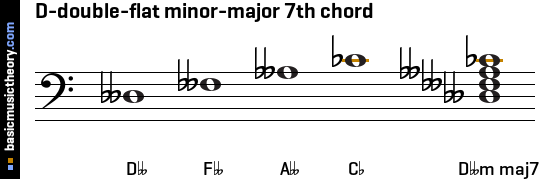 D-double-flat minor-major 7th chord