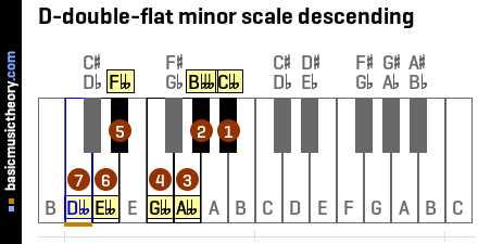 D-double-flat minor scale descending