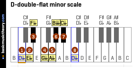 D-double-flat minor scale