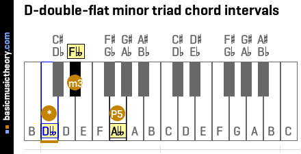 D-double-flat minor triad chord intervals