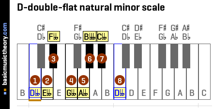D-double-flat natural minor scale