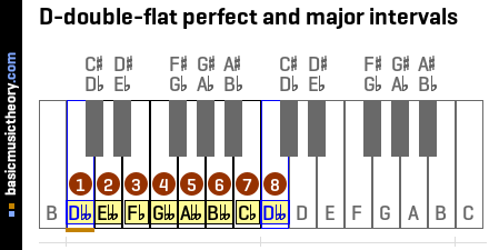 D-double-flat perfect and major intervals