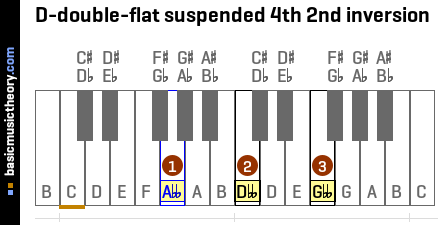 D-double-flat suspended 4th 2nd inversion
